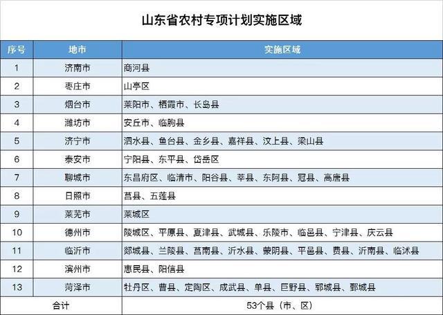 山东12所高校农村专项计划招1460人!(附计划表)