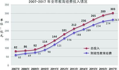 青岛教育经费10年增长近三倍 2017年破300亿元