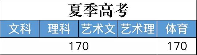 2018高考专科(高职)普通批录取控制线公布!