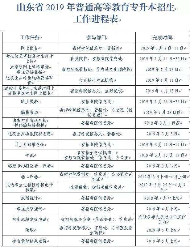 """注意!2019山东""""专升本""""报名攻略已出 1月9日开始报名"""