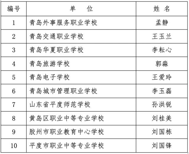 青岛10人入选首批职校名班主任工作室主持人名单