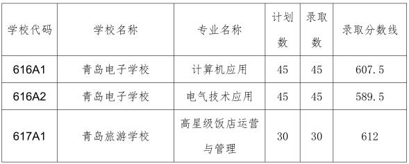 填报志愿参考!青岛2018年中考分数线汇总(职业学校)