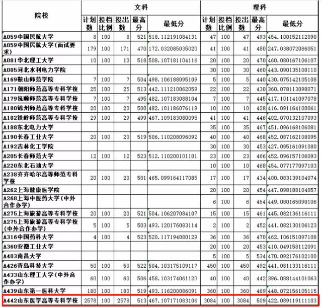 山东2019专科(高职)普通批首次志愿投档单来了!