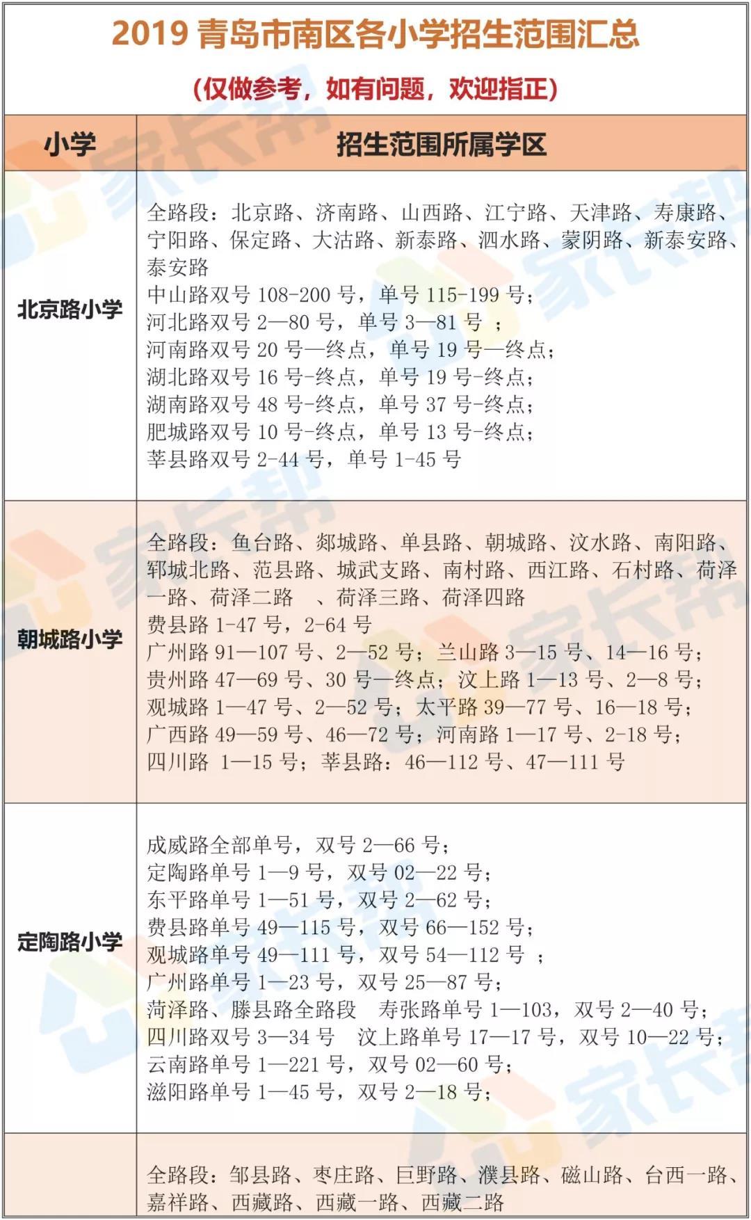 @家长!青岛市内四区最新学区划片出炉!含对口初中!