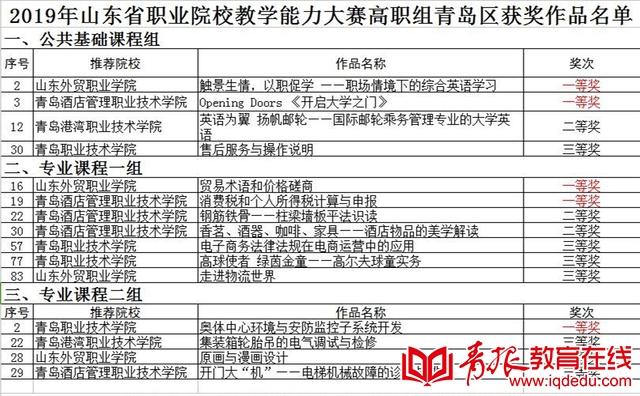山东省职业院校教学能力大赛 青岛7所院校20件作品获奖