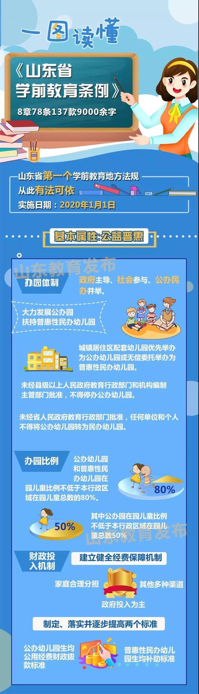 一图读懂!《山东省学前教育条例》2020年1月1日起施行