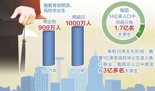 明年高校毕业生将首次突破900万人,教育部梳理六大就业新空间