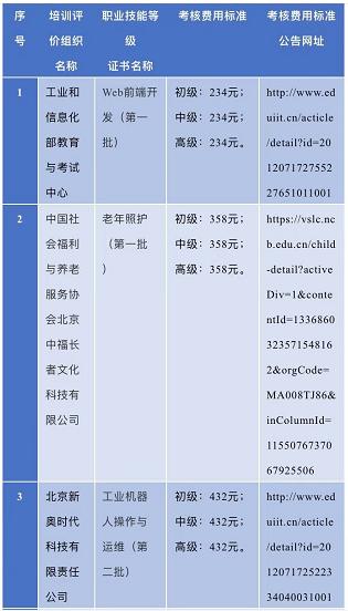 山东率先发布!9个职业技能等级证书考核费用标准发布