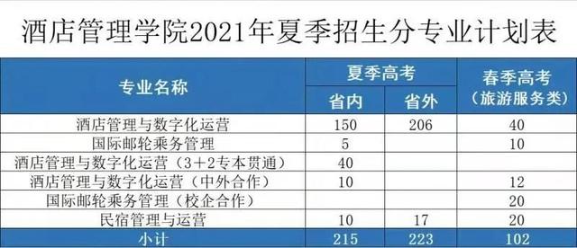中国酒店业职业化人才的摇篮——青岛酒店管理职业技术学院志愿填报时间为26日至28日
