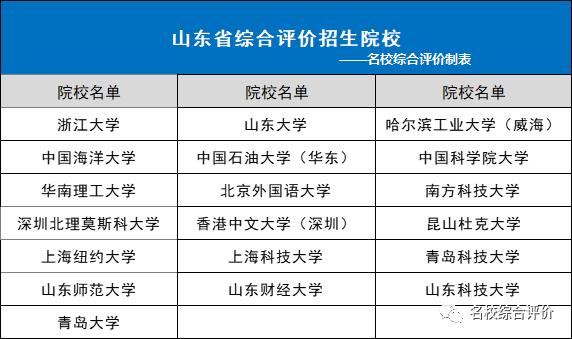 2021年山东省综合评价院校本科投档线汇总,2022届重点参考!