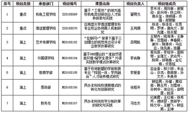 青岛滨海学院7项山东省本科教改项目通过省教育厅结题验收